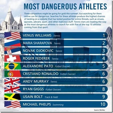 Most Dangerous Athletes