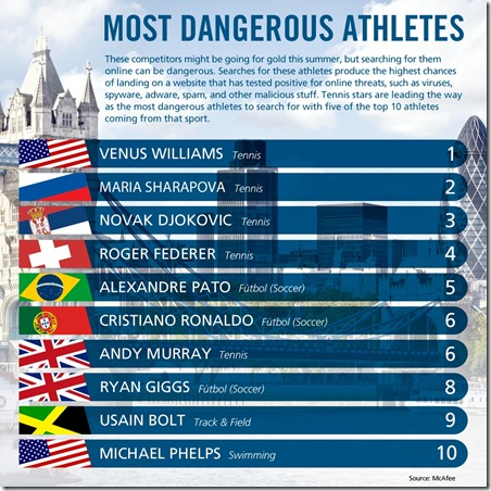 Most Dangerous Athletes