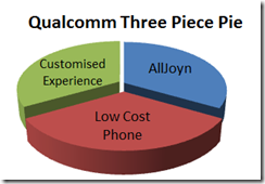 Qualcomm: AllJoyn, Low Cost phone, Experience