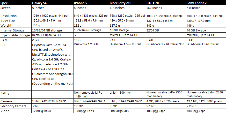 sony xperia z price list 2013. spec comparison between the galaxy s4,iphone 5,blackberry z10,htc one,sony xperia z: sony z price list 2013