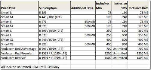 Vodacom BlackBerry Z10 pricing