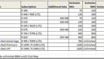Comparing Data prices between Cell C, MTN, Vodacom and 8ta– is the