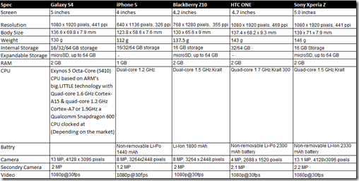 I compare the spec for spec the Galaxy S4, iPhone 5, BlackBerry Z10, HTC ONE, Sony Xperia Z: