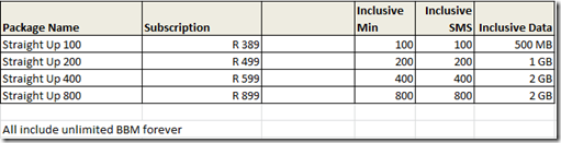 Cell C BlackBerry Z10 pricing
