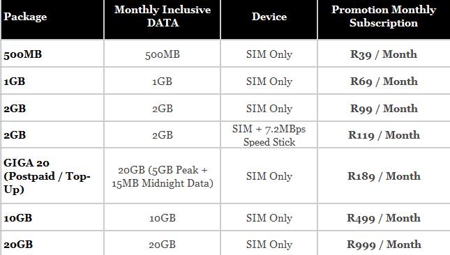 Comparing Data prices between Cell C, MTN, Vodacom and 8ta