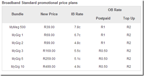 Vodacom promo data rate
